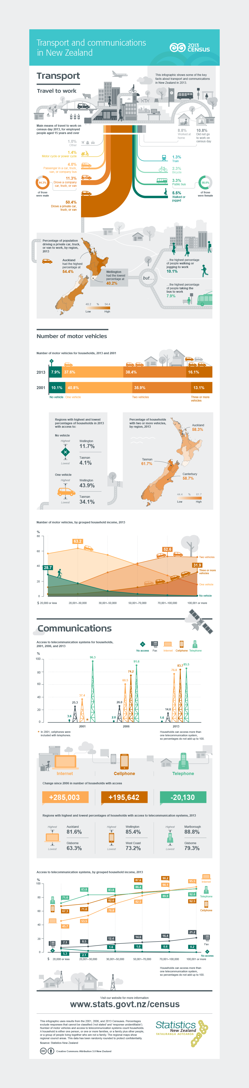 2013Census T&C StatisticsNZ Dmprk