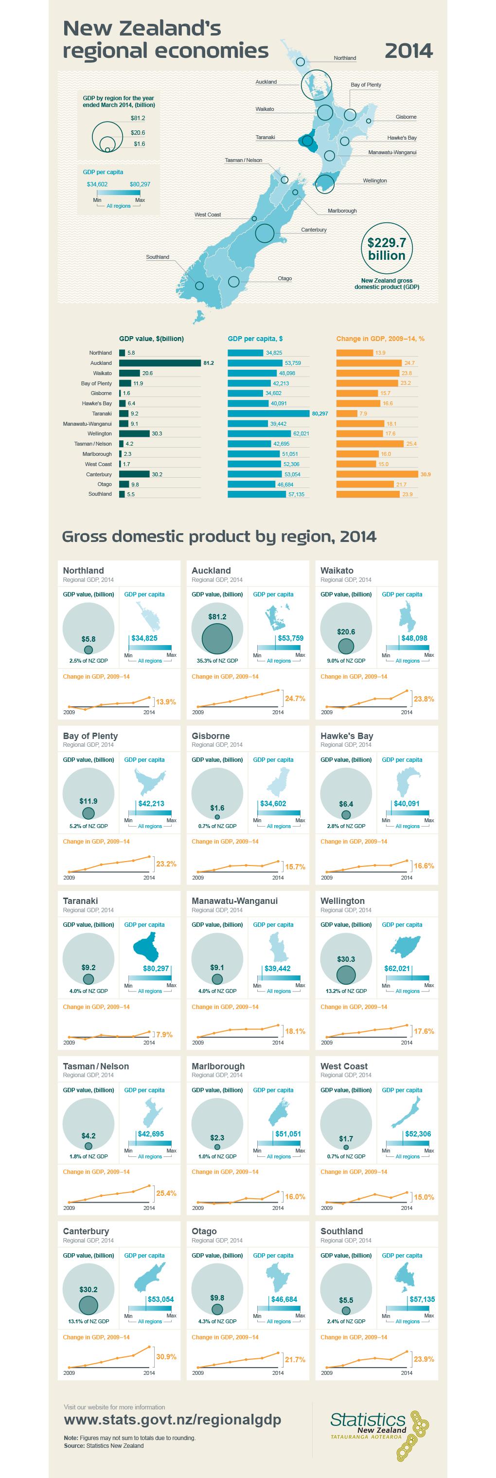 RegionalGDP2014 StatisticsNZ Dmprk