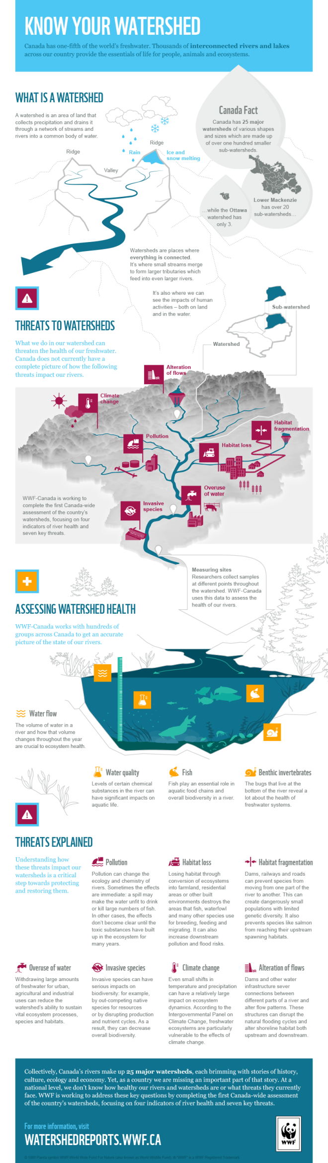 WWFCanada KnowYourWatershed Infographic