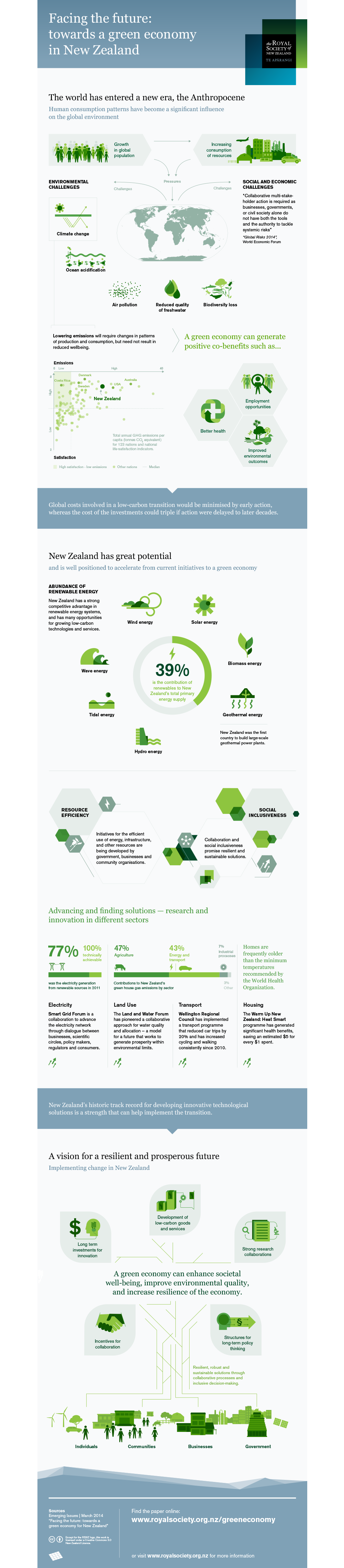 Dmprk RSNZ Green Economy 02