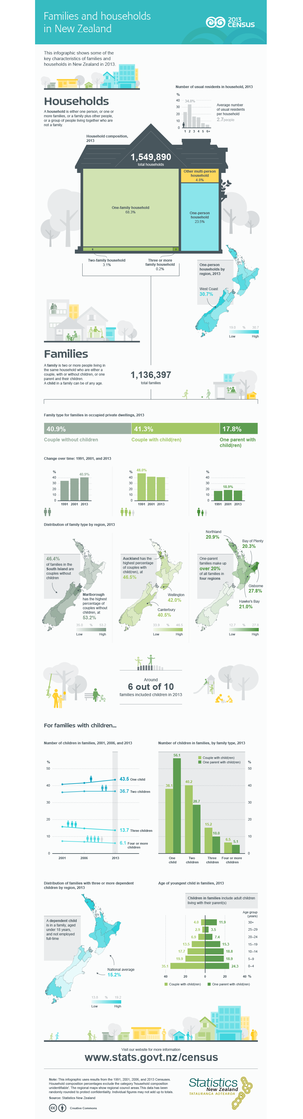Dmprk Census2013 Families Households