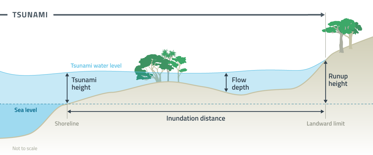 Inundation Zone