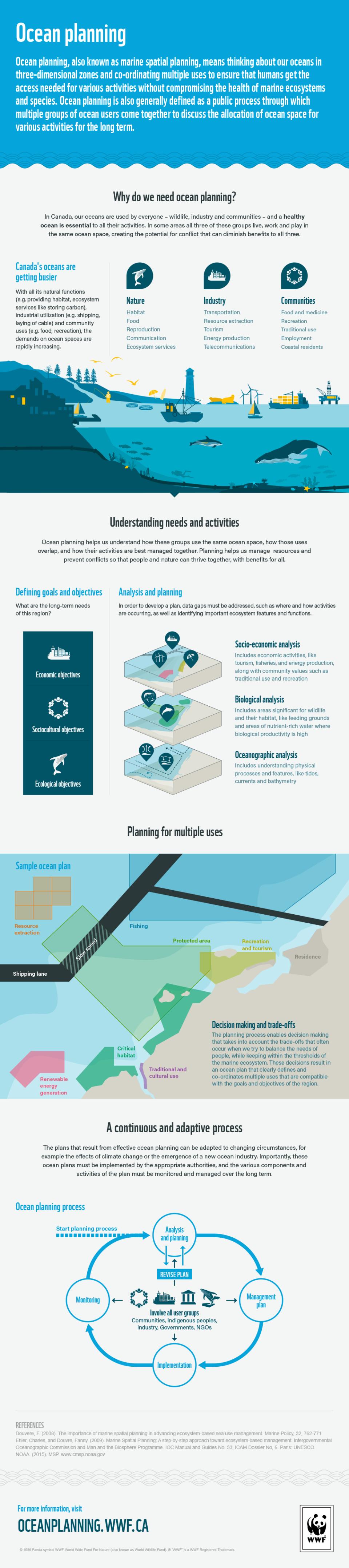 Wwf Oceanplanning Infographic